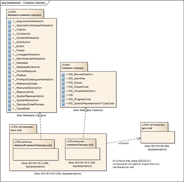 Metadata Common Classes (MCC) Version: 1 0